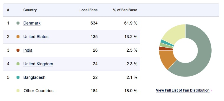 Sådan kan du se om din konkurrent har falske Facebook likes