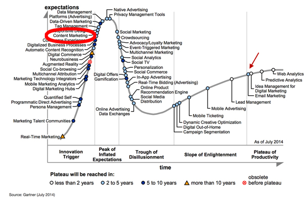 Conten marketing hype cycle buzzword